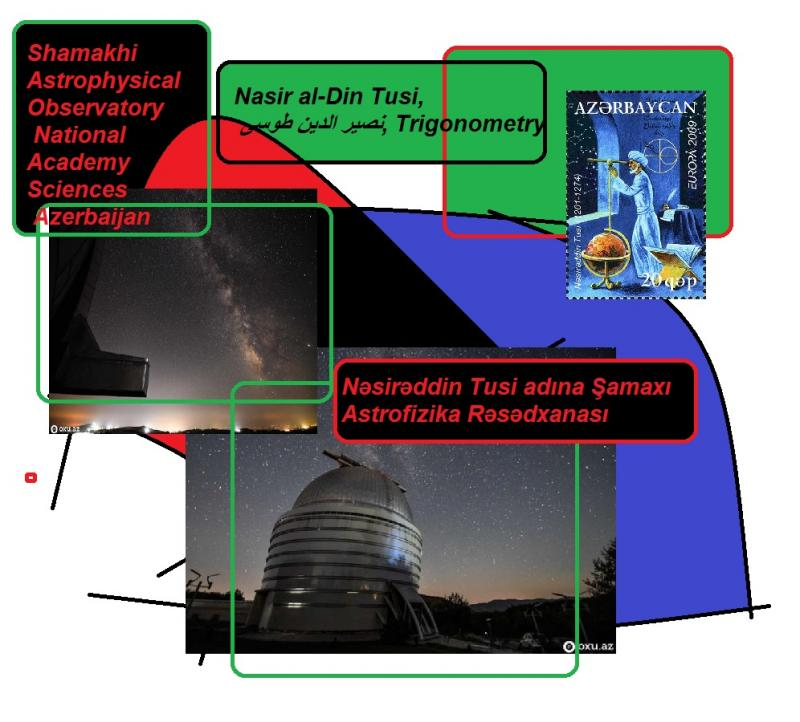 Shamakhi Astrophysical Observatory Nasreddin Tusi trignometry National Academy Sciences Azerbaijan